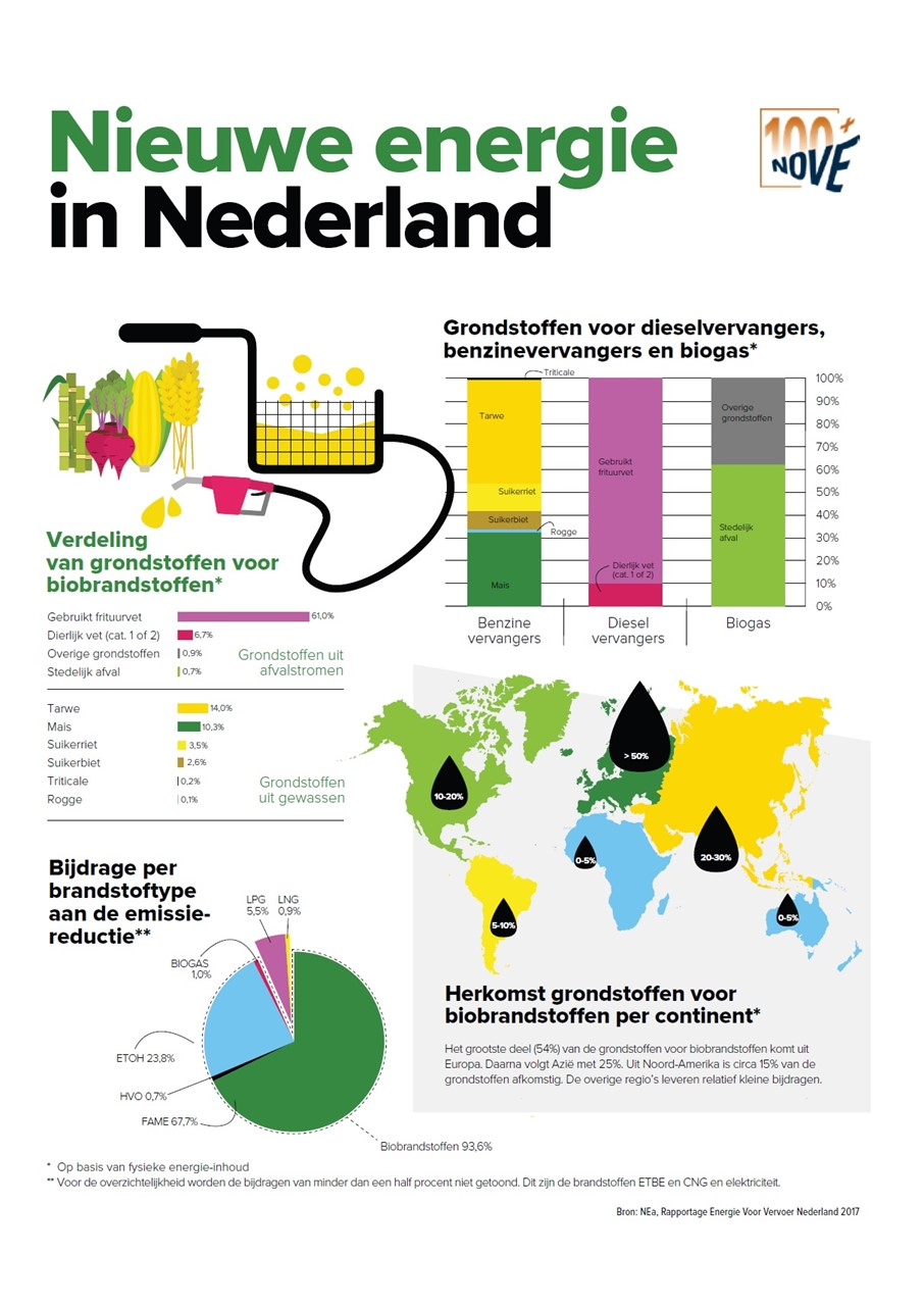 inNOVE 2018.3 Infographic Nieuwe energie in Nederland