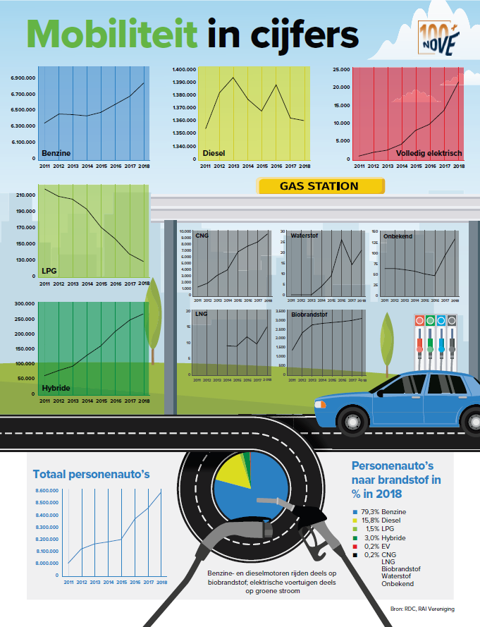 2019-02 inNOVE - Infographic - Mobiliteit in cijfers